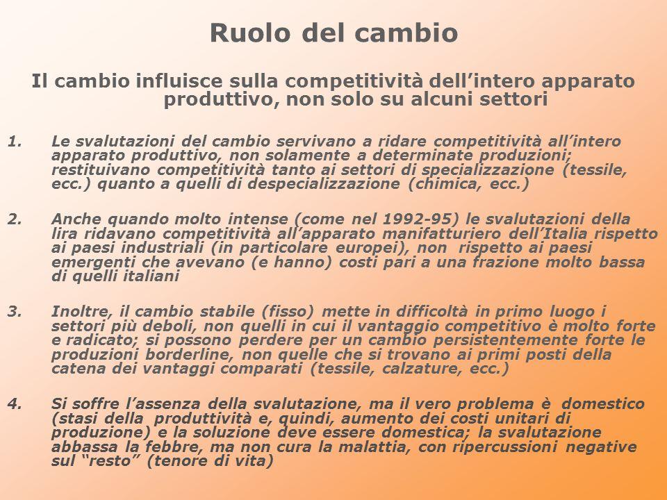 Ruolo della Cina uninfluenza più determinante: le quote di mercato, in valore, cinesi e italiane (in parentesi) 19972004 19972004 Prodotti manufatti 5,0 (4,4)8,0 (3,9)Gomma e plastica 6,7 (6,9)9,0 (6,5) Prodotti alimentari 3,2 (3,9)4,0 (4,6)Porodotti non metall.
