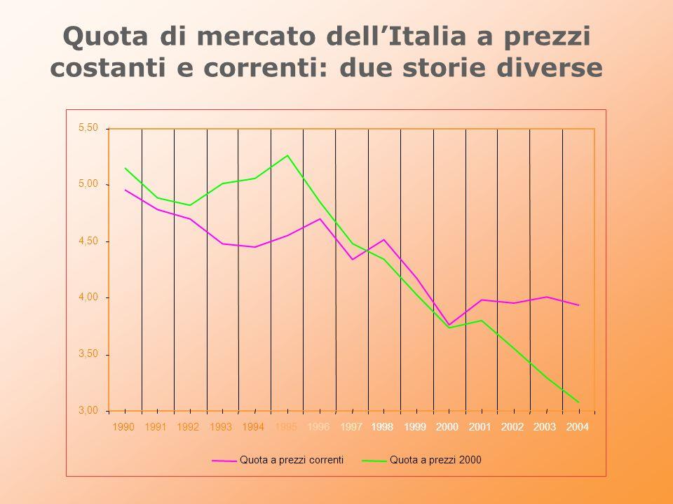 Performance rispetto ai competitori europei Molto male a prezzi costanti, non così male a prezzi correnti Quote di mercato a prezzi costantiQuote di mercato a prezzi correnti 0,5 0,6 0,7 0,8 0,9 1 1,1 19901992199419961998200020022004 ItaliaGermaniaFranciaRegno Unito 0,5 0,6 0,7 0,8 0,9 1 1,1 19901992199419961998200020022004 ItaliaGermaniaFranciaRegno Unito