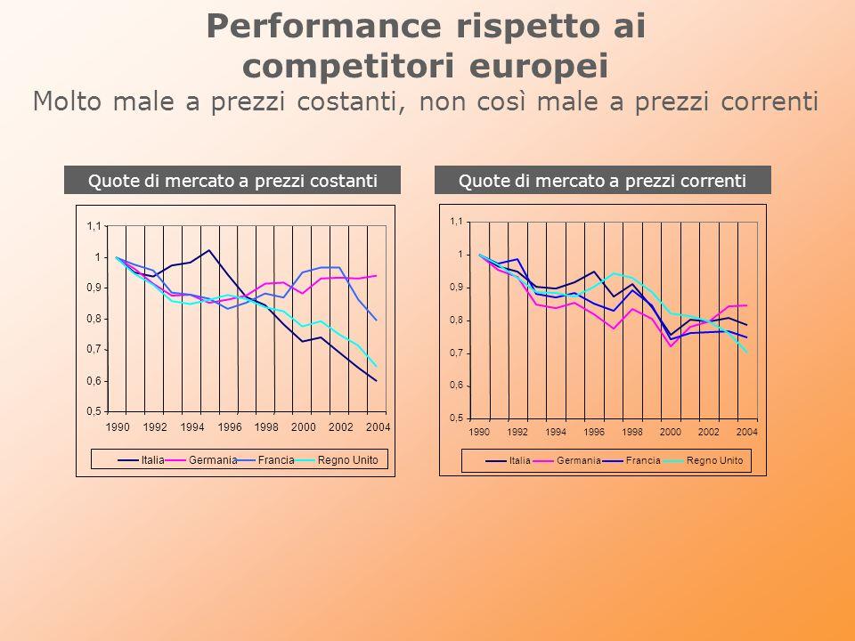 Esportazioni italiane anomalie nei prezzi allesportazione dellItalia.