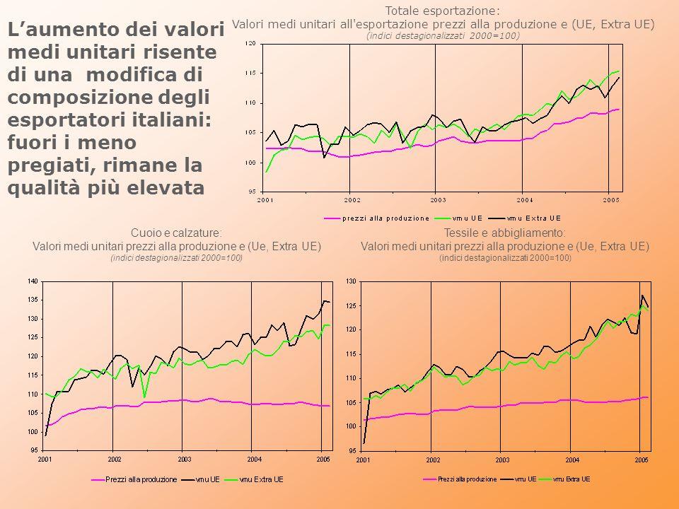 Industria italiana tra crisi e trasformazioni Modifica di composizione settoriale dellexport: si riduce il made-in-Italy, aumentano beni di investimento e intermedi; ma non fino al punto di un mutamento strutturale del modello di specializzazione che è profondamente radicato Il made-in-Italy tradizionale è ancora lì, ma è in trasformazione; processo di selezione del più adatto, con un nuovo movimento di specializzazione allinterno dei settori, già avvenuto in passato; la bassa qualità e le fasi più intensive di lavoro sono spiazzate dai produttori a basso costo e/o delocalizzate; upgrading delle esportazioni a riflesso del successo/sopravivenza dei beni a più alta qualità (più elevato valore unitario) I più adatti sono anche i produttori dotati di un potere di mercato: essi difendono i margini di profitto sul mercato estero (piuttosto che su quello interno meno dinamico), nonostante la crescente pressione dei competitori a basso costo, grazie a un ulteriore innalzamento della barriera qualitativa (indotto proprio dalle pressioni competitive di tipo cinese) Nella misura in cui questo comportamento consente la tenuta delle quote di mercato a prezzi correnti, indica un non del tutto scontato punto di forza degli esportatori italiani (di successo) di made in Italy nei fattori di competitività non di prezzo; ma ciò avviene al costo di una caduta consistente nei volumi di export e di produzione; un modello di specializzazione inefficiente quando la performance viene misurata sulle quantità, ma non quando è misurata sui valori.