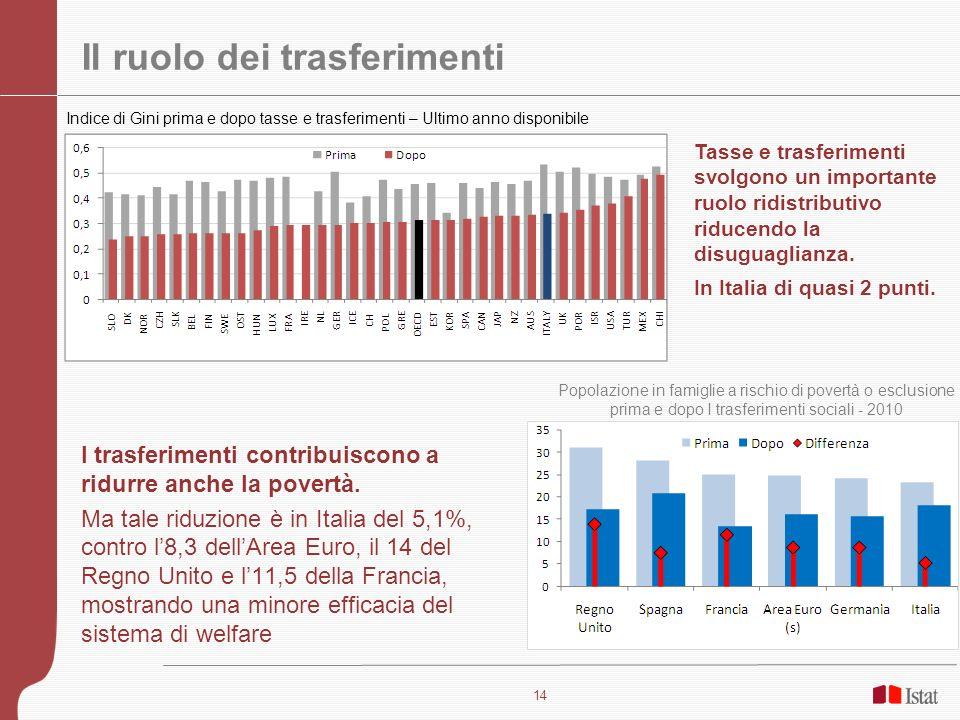 15 La ricchezza Fonte: Banca dItalia (2011 e 2010), Nel 2010 la ricchezza lorda delle famiglie era 9.525 miliardi, in media 400mila euro per famiglia.
