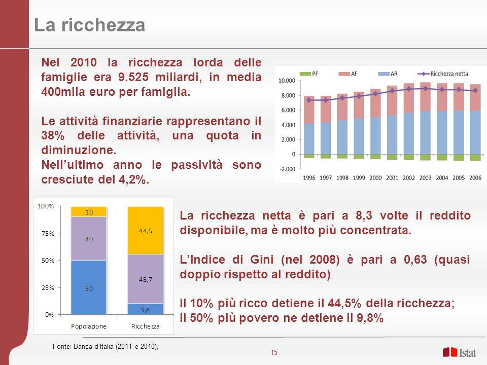 16 Loccupazione Nel nostro paese i tassi di occupazione sono tradizionalmente bassi, nonostante i progressi dellultimo decennio In Italia, nel primo trimestre 2012 il livello era di circa 550mila unità inferiore rispetto a quattro anni prima (Q1:2008) Il divario è concentrato nella componente femminile, anche se la crisi ha colpito specialmente gli uomini Occupati e disoccupati in Italia – 2004 – 2012:t1 Dopo un significativo calo nel 2010, nella seconda metà del 2011 il numero di disoccupati è tornato a crescere: a gennaio 2012 sono il 9,2% della forza lavoro