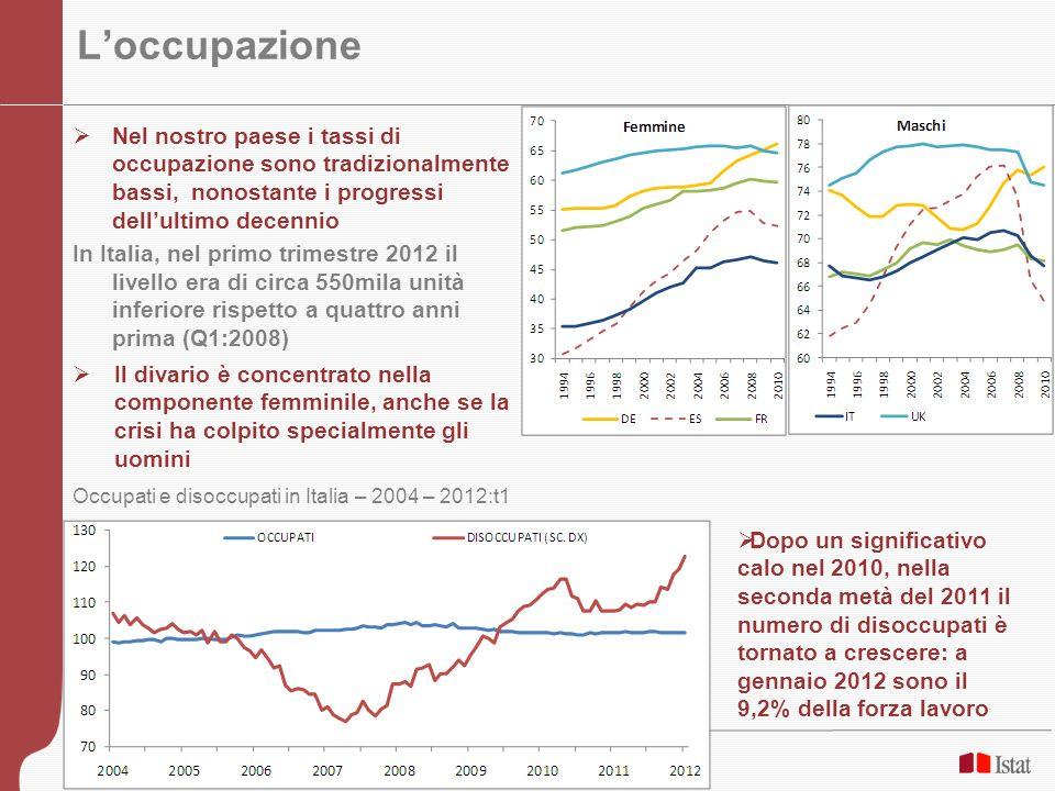 17 Loccupazione femminile I tassi doccupazione femminili in Italia sono tra i più bassi dEuropa: il 46,8% contro il 58,5 dellUE27 Il divario di genere nei tassi di occupazione dellItalia (-20,2 p.p.) è secondo solo a quello di Malta Tasso di occupazione della popolazione di 20-64 anni per sesso nei paesi Ue – T4-2011