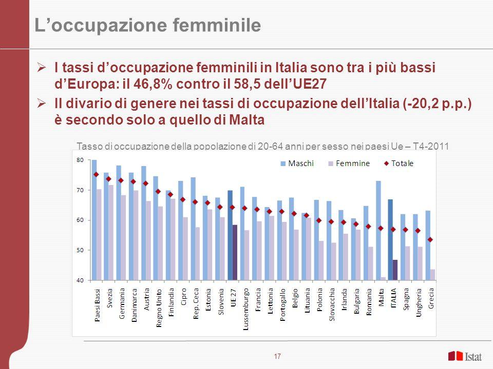 18 La distribuzione familiare del reddito In Italia il 33,7 % delle donne tra i 25 e i 54 anni non percepisce redditi a fronte del 19,8 nella media UE: Nei paesi scandinavi sono meno del 4%, in Francia il 10 % e in Spagna il 22,8% Coppie per contributo delle donne al reddito della coppia - 2009