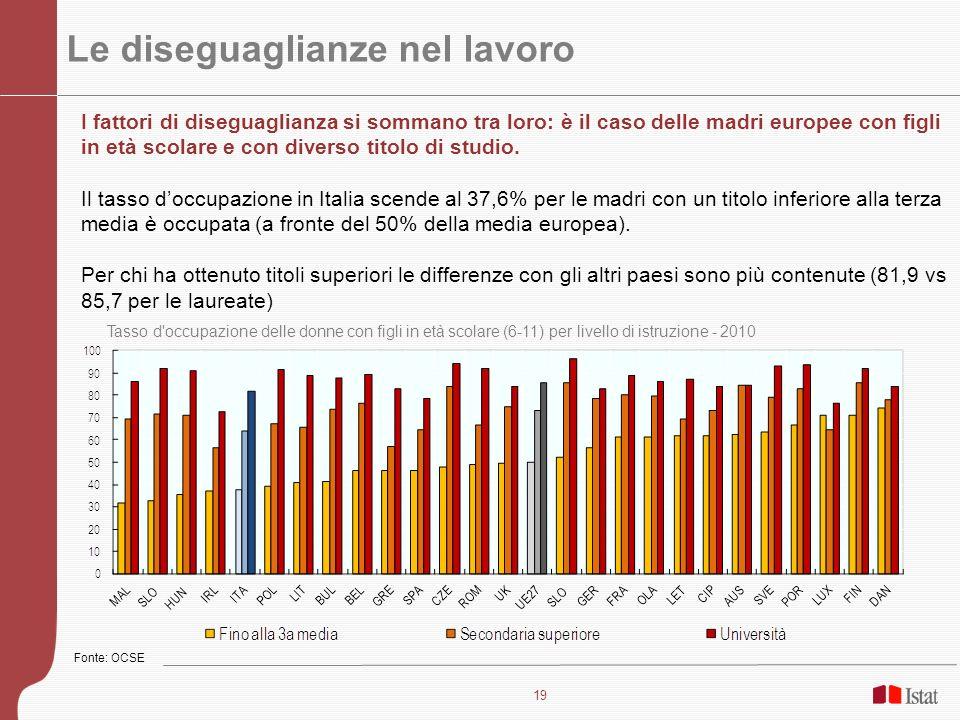 20 Le diseguaglianze nel lavoro domestico Indice di asimmetria delle attività di lavoro domestico e acquisti di beni e servizi nelle coppie con donna di 25-44 anni 2008-2009 Le donne italiane si fanno carico del 77% lavoro domestico se lavorano, del 90% se non lavorano.