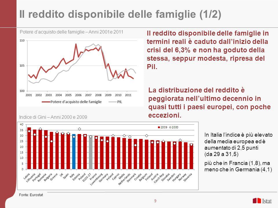 10 Il reddito disponibile delle famiglie (2/2) Reddito disponibile pro capite 1996-2009 Il mezzogiorno è più povero e più diseguale Nel Mezzogiorno il reddito disponibile è solo il 75% del livello nazionale.