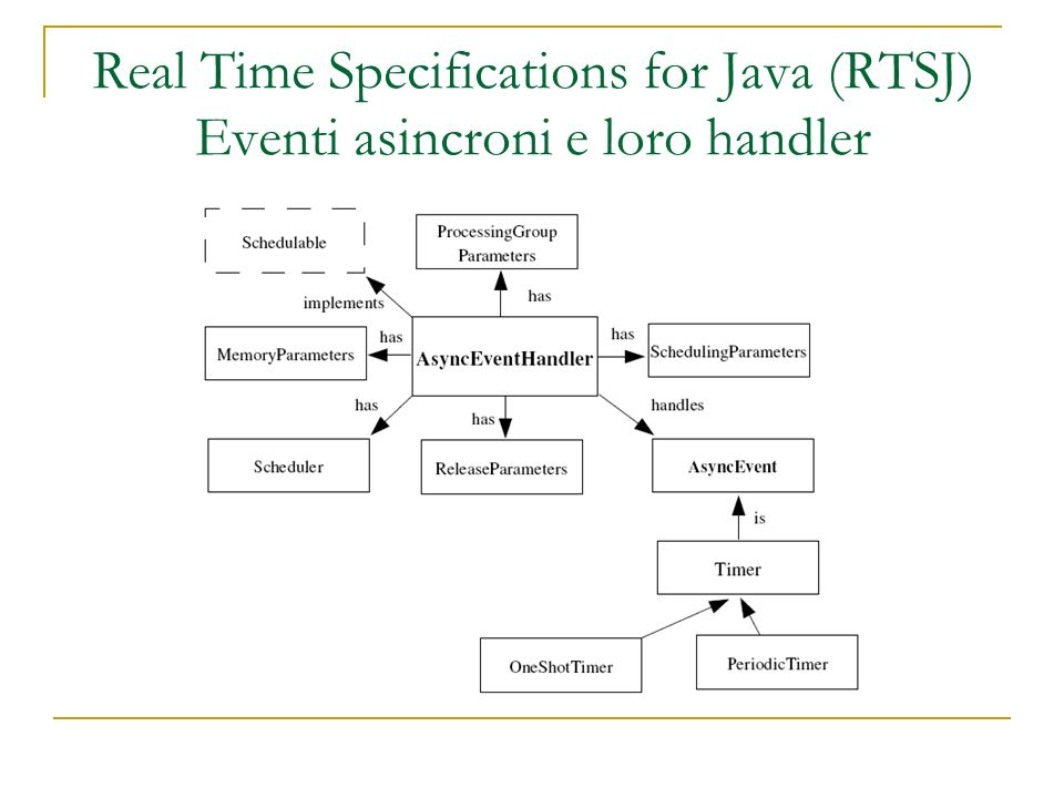 Real Time Specifications for Java (RTSJ) Real Time Thread