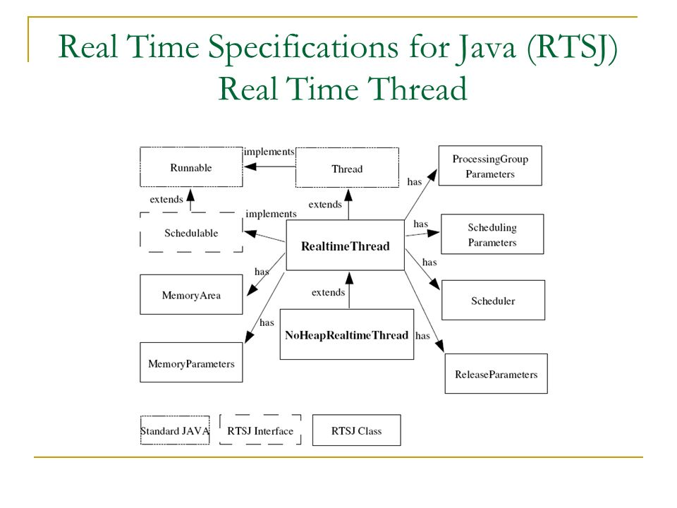 Due nuovi thread: RealtimeThread estende la classe java.lang.Thread.