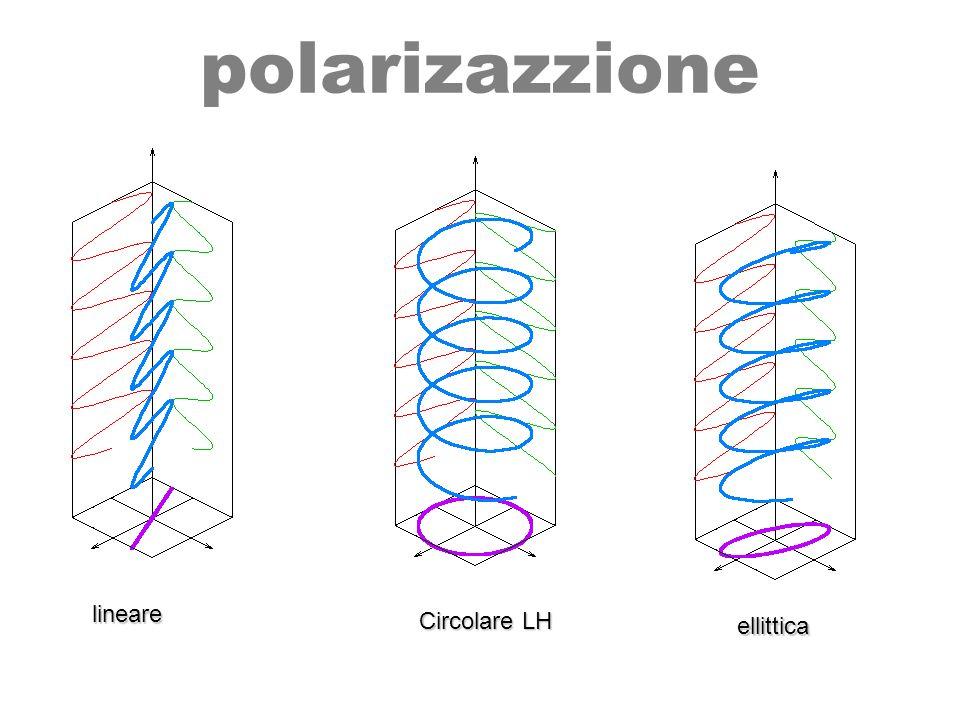 Parametri di Stokes