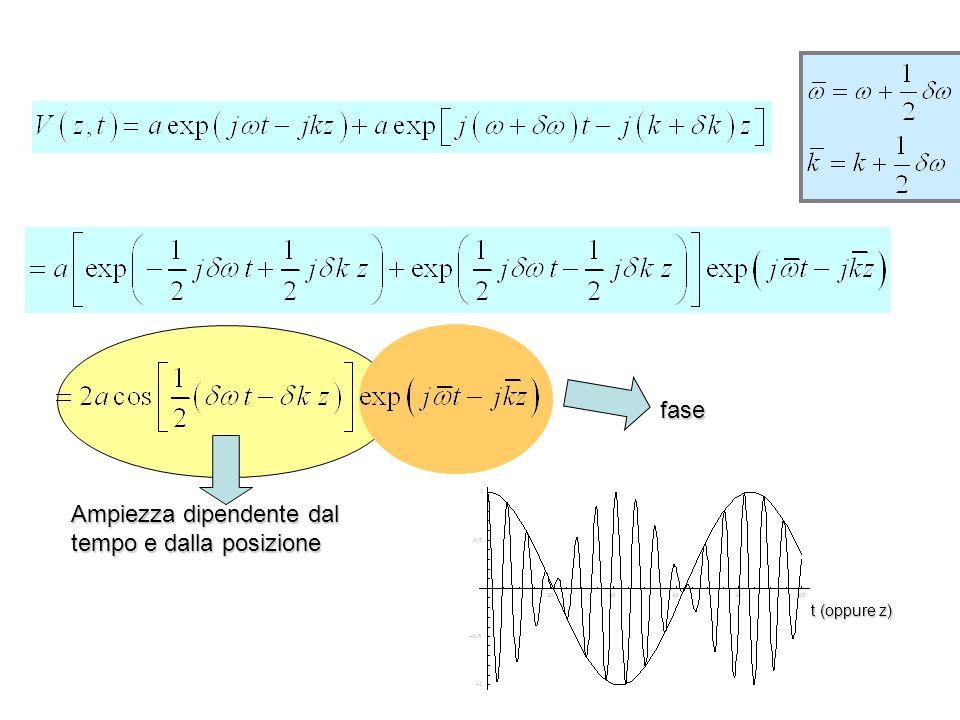 Distanza tra massimi successivi della funzione di ampiezza Distanza tra massimi successivi della funzione di fase