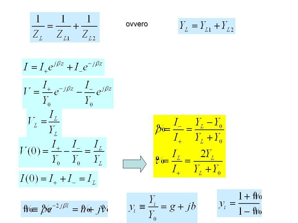 Inseriamo lo stub in un punto lungo la linea principale in cui g(z) = 1 in modo da ottenere il risultato cercato facendo in modo che la parte immaginaria sia cancellata dallimpedenza dello stub.