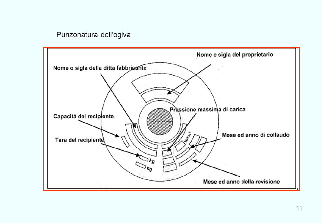 12 La colorazione dellogiva (nel nuovo sistema) identifica la natura del pericolo associato al gas e non lo specifico gas