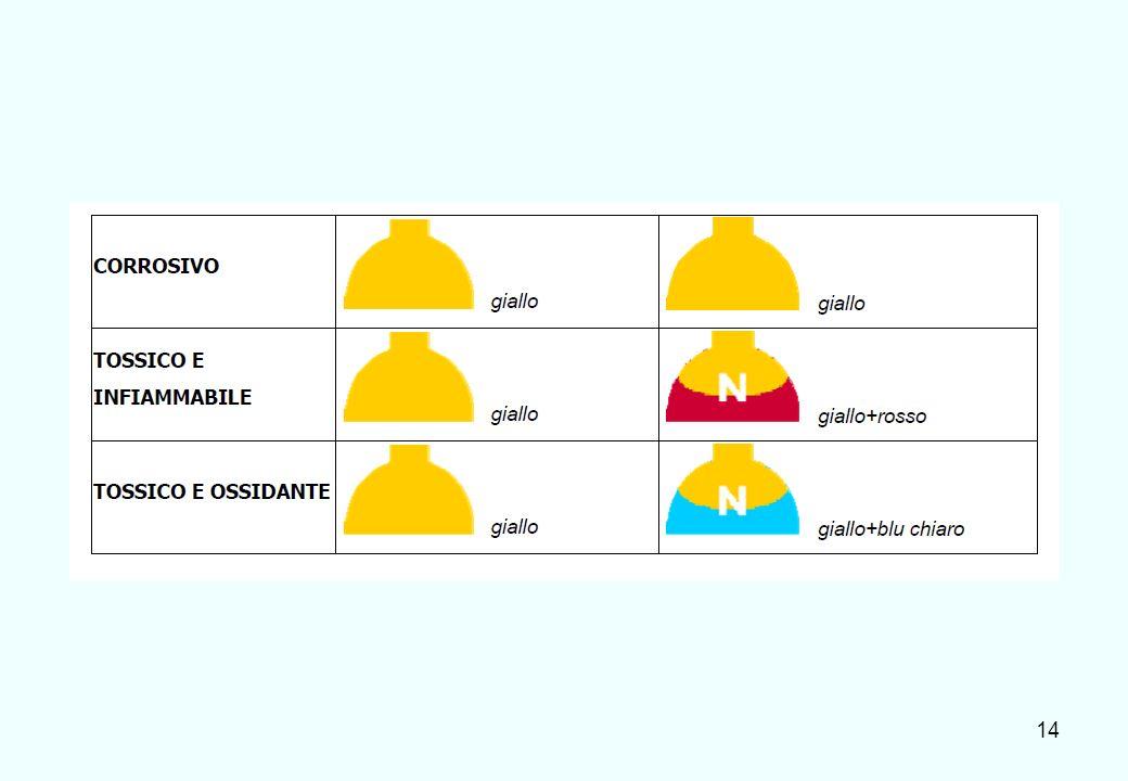 15 Solo per i gas più comuni viene mantenuto il rapporto colore = composto gassoso