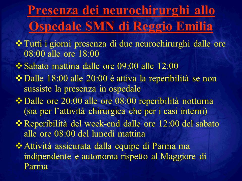 Urgenze neurochirurgiche garantite 24h 7/7 Si trattano tutte le urgenze neurochirurgiche eccetto la chirurgia vascolare e quella spinale traumatica complessa (invio allo Hub di Parma ) Sedute neurochirurgiche di elezione: una media di tre sedute alla settimana Sintesi attivita 2010 : 370 pazienti operati fra cui 110 casi di neoplasia cerebrale e spinale (con monitoraggi neurofisiologici) e 180 casi di patologia degenerativa spinale ATTIVITA CHIRURGICA Ospedale SMN Reggio Emilia