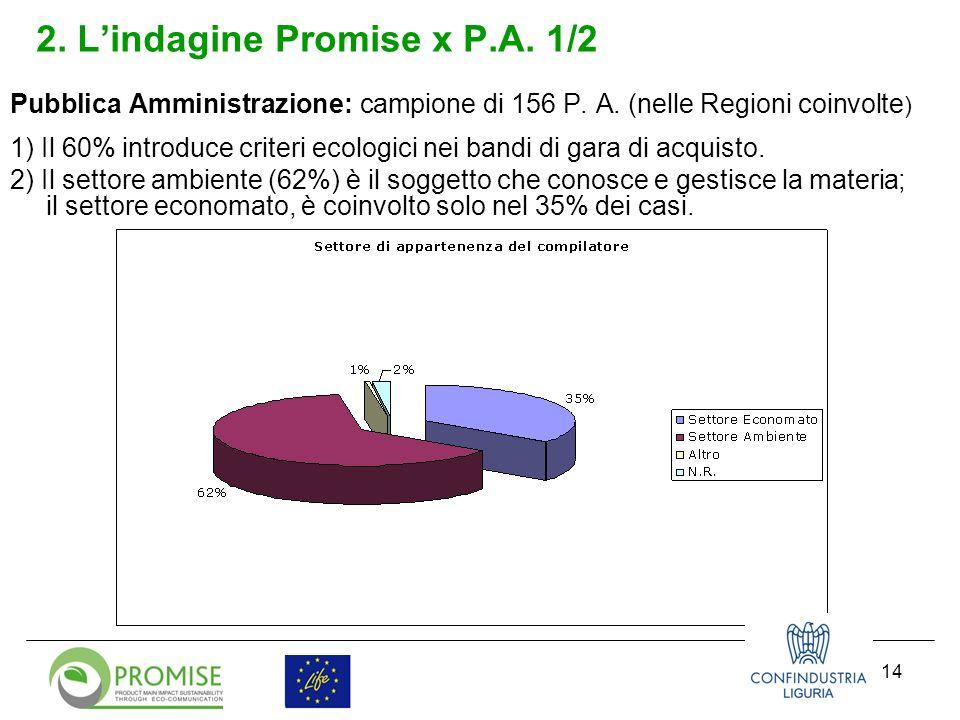 15 2.Lindagine Promise x P.A. 2/2 3) L85% lamenta difficoltà nella redazione dei bandi verdi.