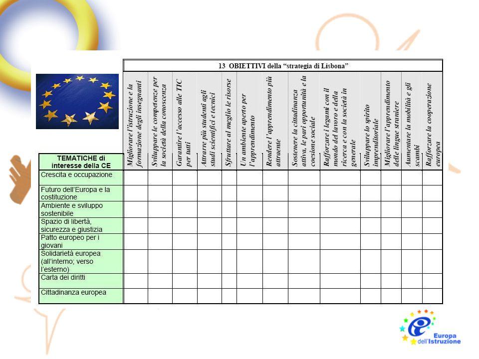 Obiettivi strategici 1)Migliorare le qualità e lefficacia dei sistemi di istruzione e di formazione dellUE 2)Agevolare laccesso di tutti ai sistemi di istruzione e formazione 3)Aprire al mondo esterno i sistemi di istruzione e formazione