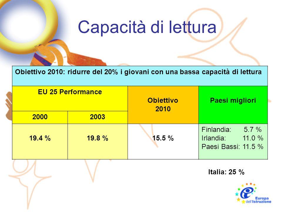 Laureati in MST Obiettivo 2010: aumento dei laureati in MST del 15% EU 25 Performance Obiettivo 2010 Paesi migliori 20002003 650 000755 000+ 15% Slovacchia: + 64% Italia: + 43% Polonia : + 41%