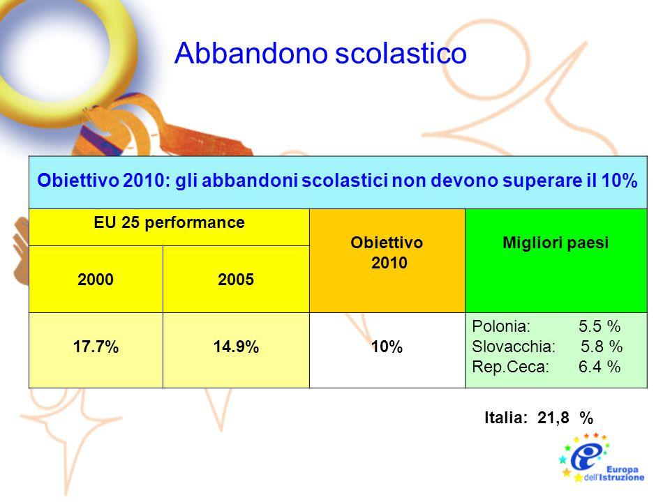 Completamento del ciclo secondario Obiettivo 2010: l85% dei giovani deve avere almeno completato il ciclo secondario EU 25 Performance Obiettivi 2010Paesi migliori 20002005 76.4%77.3%85% Slovacchia: 91.5% Slovenia: 90.6% Rep.