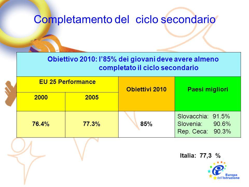 Formazione adulti Obiettivo 2010: partecipazione della popolazione attiva a programmi di LLL EU 25 Performance Obiettivo 2010 Paesi Migliori 20002005 7.9%10.8%*12.5% Svezia: 34.7% UK: 29.1% Danimarca: 27.6% Italia: 7,3 %