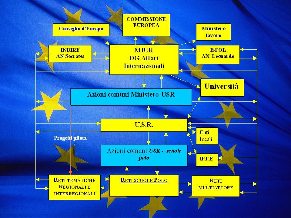 EUROPROTOCOLLO sottoscritto a Gorizia il 3.10.2006 MPI – DGAI USR FVG REGIONE FVG UPI FVG PROVINCIA DI GO ANCI FVG COMUNE DI GO