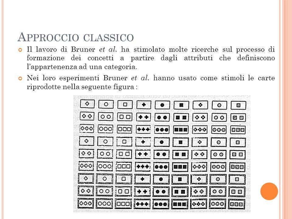 A PPROCCIO CLASSICO Se una di queste carte costituisce un esempio di un dato concetto, essa viene detta un caso positivo.
