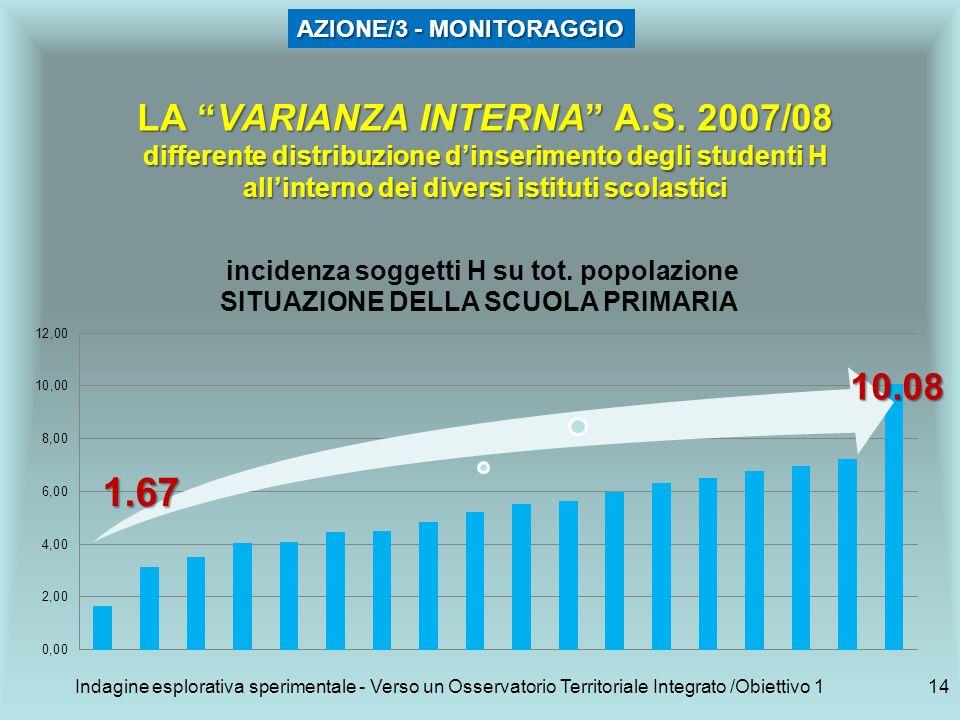 Indagine esplorativa sperimentale - Verso un Osservatorio Territoriale Integrato /Obiettivo 114 LA VARIANZA INTERNA A.S.