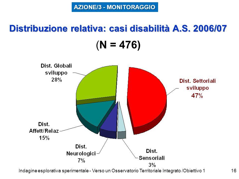 Indagine esplorativa sperimentale - Verso un Osservatorio Territoriale Integrato /Obiettivo 116 Distribuzione relativa: casi disabilità A.S.