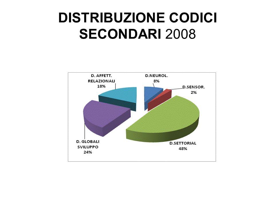 DISTRIBUZIONE CODICI SECONDARI 2008