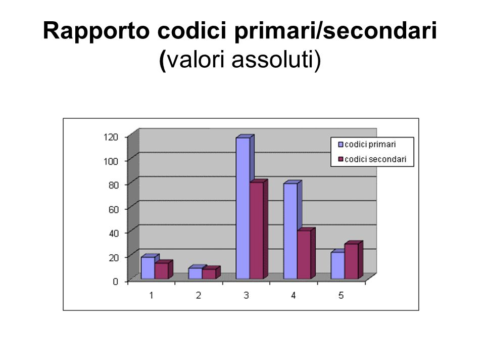 Rapporto codici primari/secondari (valori assoluti)