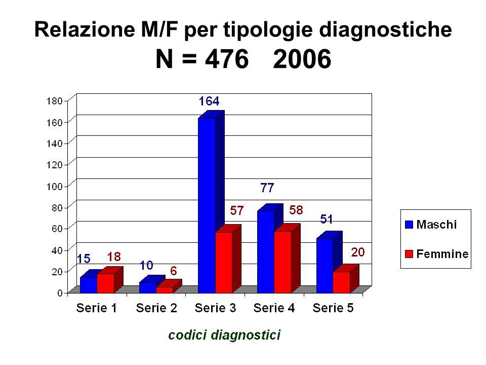 Relazione M/F per tipologie diagnostiche N = 476 2006