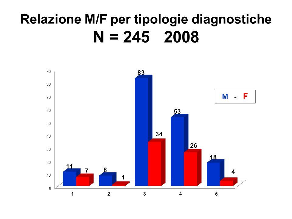 Relazione M/F per tipologie diagnostiche N = 245 2008
