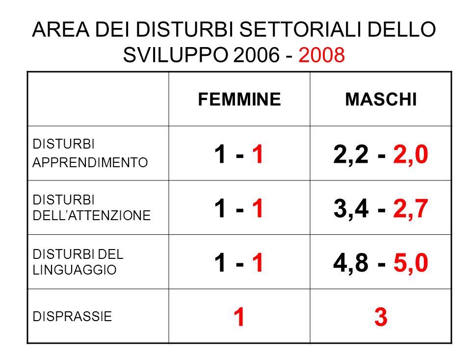 AREA DEI DISTURBI SETTORIALI DELLO SVILUPPO 2006 - 2008 FEMMINEMASCHI DISTURBI APPRENDIMENTO 1 - 12,2 - 2,0 DISTURBI DELLATTENZIONE 1 - 13,4 - 2,7 DISTURBI DEL LINGUAGGIO 1 - 14,8 - 5,0 DISPRASSIE 13