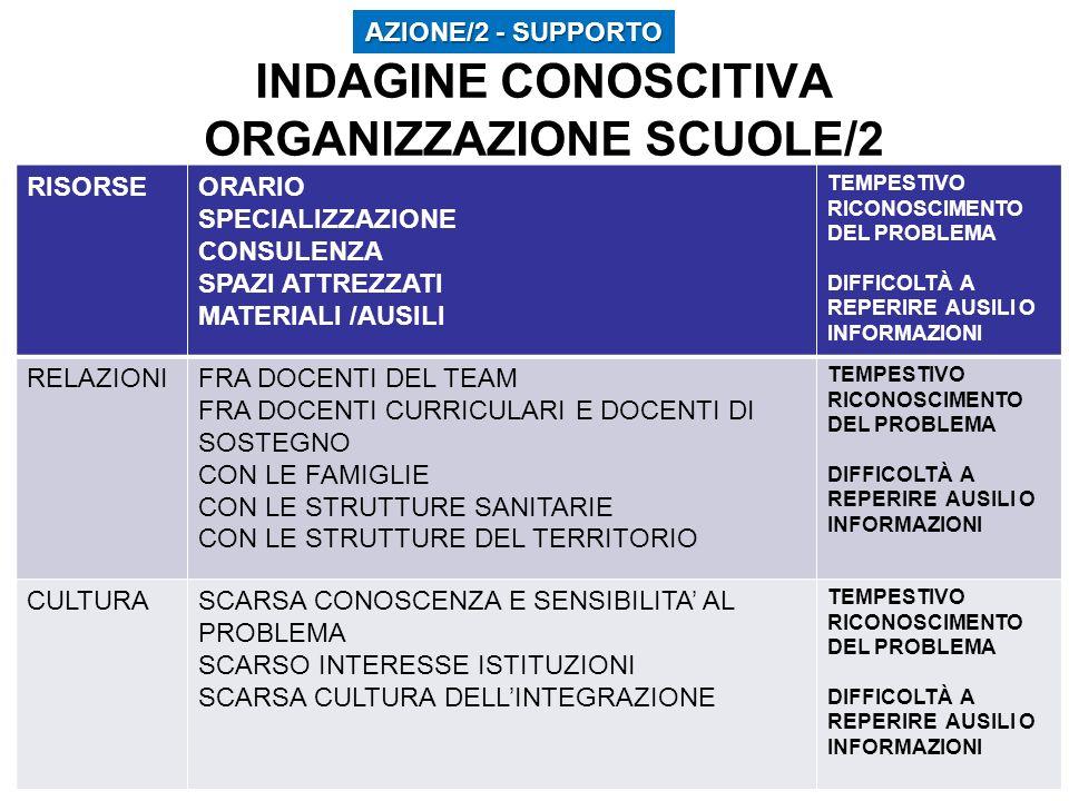 INDAGINE CONOSCITIVA ORGANIZZAZIONE SCUOLE/2 RISORSEORARIO SPECIALIZZAZIONE CONSULENZA SPAZI ATTREZZATI MATERIALI /AUSILI TEMPESTIVO RICONOSCIMENTO DEL PROBLEMA DIFFICOLTÀ A REPERIRE AUSILI O INFORMAZIONI RELAZIONIFRA DOCENTI DEL TEAM FRA DOCENTI CURRICULARI E DOCENTI DI SOSTEGNO CON LE FAMIGLIE CON LE STRUTTURE SANITARIE CON LE STRUTTURE DEL TERRITORIO TEMPESTIVO RICONOSCIMENTO DEL PROBLEMA DIFFICOLTÀ A REPERIRE AUSILI O INFORMAZIONI CULTURASCARSA CONOSCENZA E SENSIBILITA AL PROBLEMA SCARSO INTERESSE ISTITUZIONI SCARSA CULTURA DELLINTEGRAZIONE TEMPESTIVO RICONOSCIMENTO DEL PROBLEMA DIFFICOLTÀ A REPERIRE AUSILI O INFORMAZIONI AZIONE/2 - SUPPORTO