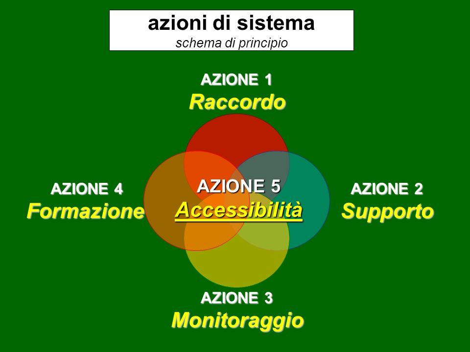 azioni di sistema schema di principio AZIONE 1 Raccordo AZIONE 2 Supporto AZIONE 3 Monitoraggio AZIONE 4 Formazione AZIONE 5 Accessibilità