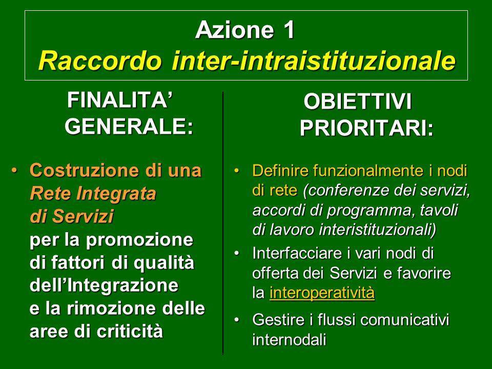 Azione 1 Raccordo inter-intraistituzionale FINALITA GENERALE: Costruzione di una Rete Integrata di Servizi per la promozione di fattori di qualità dellIntegrazione e la rimozione delle aree di criticitàCostruzione di una Rete Integrata di Servizi per la promozione di fattori di qualità dellIntegrazione e la rimozione delle aree di criticità OBIETTIVI PRIORITARI: Definire funzionalmente i nodi di rete (conferenze dei servizi, accordi di programma, tavoli di lavoro interistituzionali)Definire funzionalmente i nodi di rete (conferenze dei servizi, accordi di programma, tavoli di lavoro interistituzionali) Interfacciare i vari nodi di offerta dei Servizi e favorire la interoperativitàInterfacciare i vari nodi di offerta dei Servizi e favorire la interoperatività Gestire i flussi comunicativi internodaliGestire i flussi comunicativi internodali