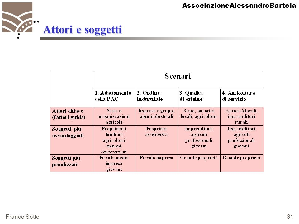 AssociazioneAlessandroBartola Franco Sotte 32 Politiche