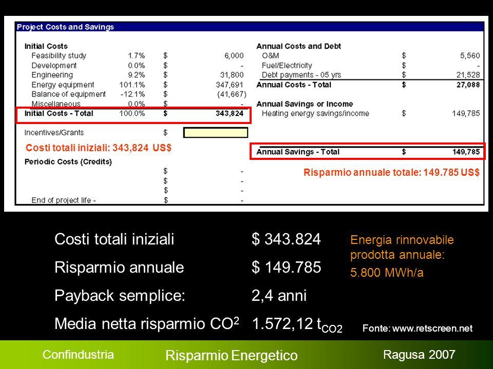Confindustria Risparmio Energetico Ragusa 2007 Durata per cash flow positivo: 2,6 anni Energia rinnovabile prod.