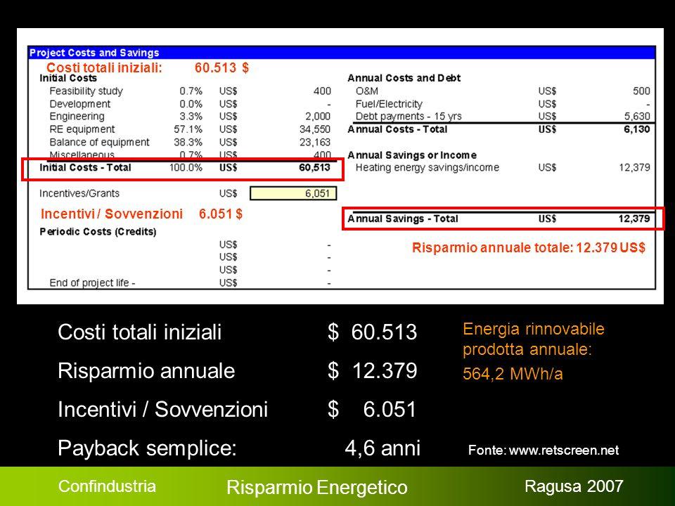 Confindustria Risparmio Energetico Ragusa 2007 Durata per cash flow positivo: 1,4 anni
