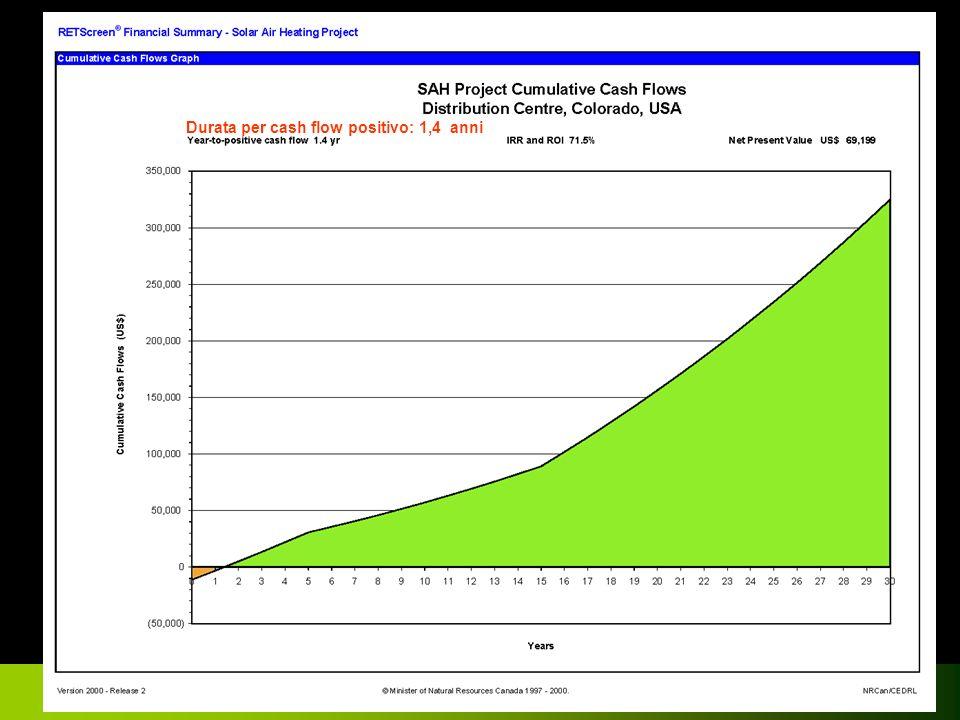 Confindustria Risparmio Energetico Ragusa 2007 Costi totali iniziali $ 126.357 Risparmio annuale$ 17.896 Payback semplice: 6,7 anni Media netta risparmio CO 2 188 t CO2 / anno Energia rinnovabile prodotta annuale: 693 MWh/a Risparmio annuale totale: 17.896 $ Incentivi / Sovvenzioni 6.051 $ Costi totali iniziali: 126.357 $ Esempio ipotetico, Milano Fonte: www.retscreen.net