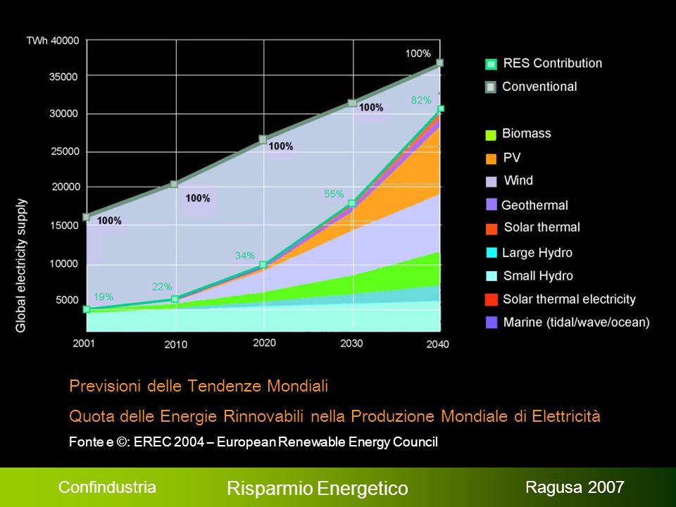 Confindustria Risparmio Energetico Ragusa 2007 Criteri pratici per lefficienza energetica Coibentazione con isolanti naturali Doppi vetri delle finestre Ventilazione naturale interna Uso della luce naturale Riscaldamento con pompe che recuperano calore dal Sottosuolo / Riscaldamento solare dell aria interna (RSA) utilizzando i lati della costruzione esposti al sole Raffrescamento naturale Impianto solare per riscaldare acqua e Fotovoltaico per produrre energia elettrica Orientamento della costruzione verso sud Microgenerazione di energia in genere