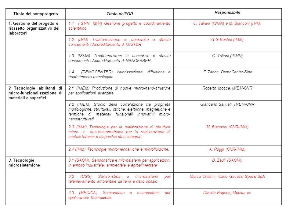Titolo del sottoprogettoTitolo dellOR Responsabile 4 Integrazione dei materiali multifunzionali in materiali convenzionali 4.1 (ISOF) Sintesi di materiali multifunzionali standardizzatiG.