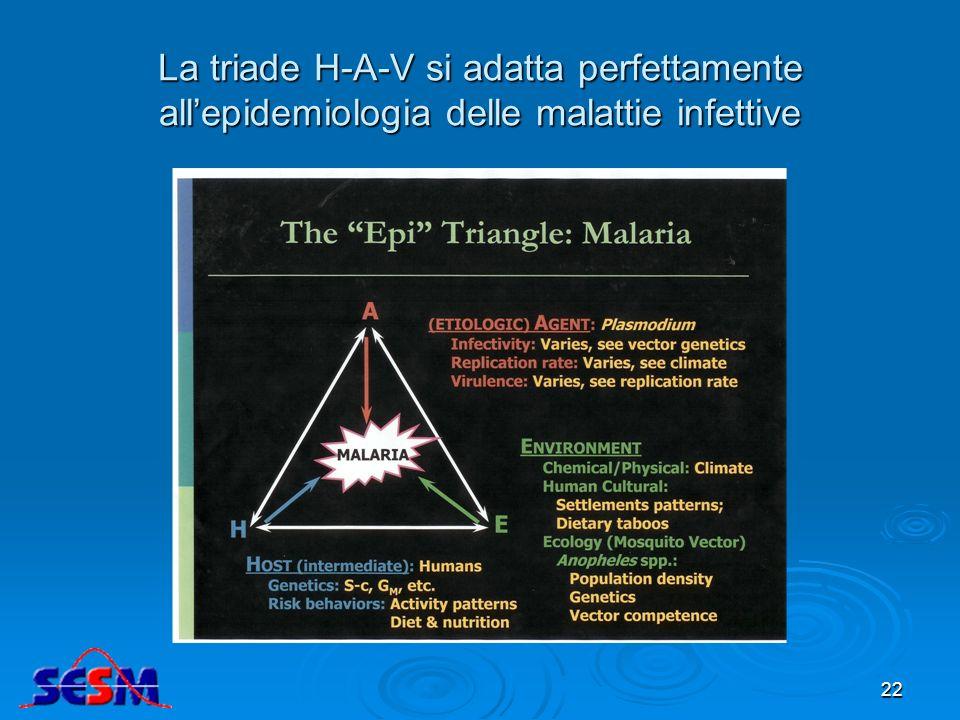 La triade H-A-V si adatta perfettamente allepidemiologia delle malattie infettive 22