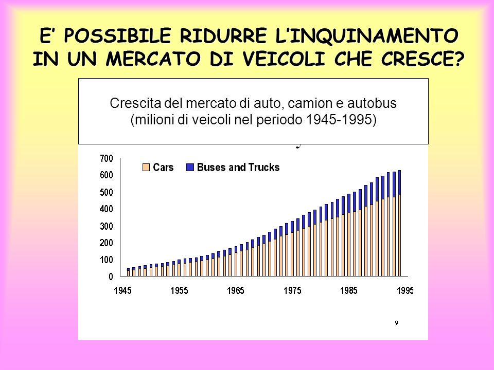 RIDUZIONE DELLINQUINAMENTO: FILTRO ANTI-PARTICOLATO FAP Il funzionamento del FAP (Peugeot) http://www.peugeot-fap.it/