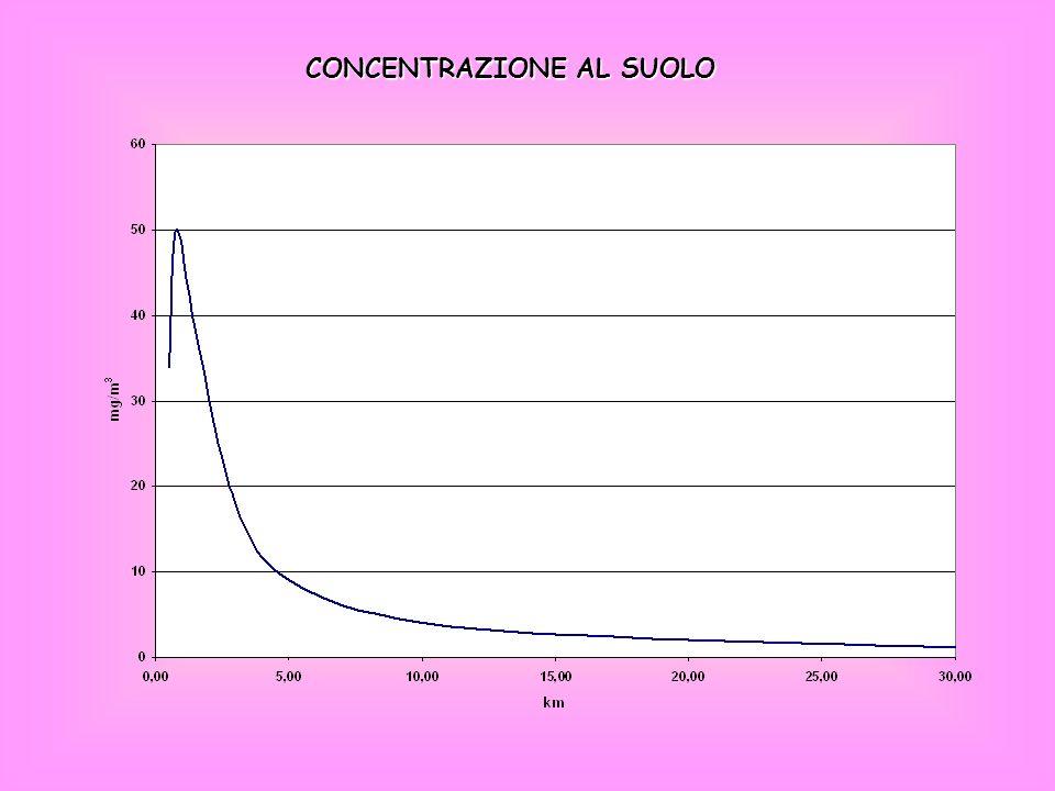 ESERCITAZIONE ISC: Industrial Source Complex dispersion model Calcolare la dispersione dellSO 2 nellarea circostante le sorgenti industriali allo scopo di visualizzare i punti di maggior concentrazione e le linee di isoconcentrazione