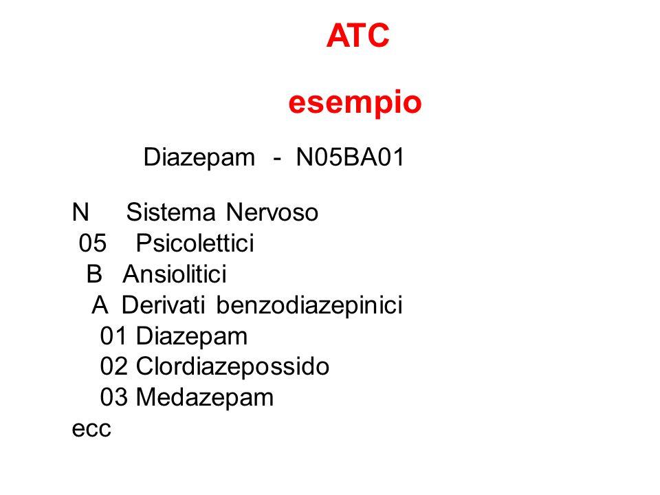 Gruppo A - APPARATO GASTROINTESTINALE E METABOLISMO STOMATOLOGICI (sodio fluoruro, clorexedina, benzidamina) ANTIACIDI (magnesio idrossido, alluminio ossido, magaldrato) ANTIULCERA PEPTICA Antagonisti dei recettori H2 (ranitidina, famotidina) Prostaglandine (misoprostolo) Inibitori della pompa protonica (omeprazolo, pantoprazolo) Altri (sucralfato, acido alginico) ANTIMETEORICI (simeticone) ANTISPASTICI (scopolamina butilbromuro, trimebutina, otilonio bromuro, tiropramide) PROCINETICI (metoclopramide, domperidone) ANTIEMETICI ED ANTINAUSEA (ondansetron, ganisetron) TERAPIA BILIARE ED EPATICA (acido ursodesossicolico, silimarina, ademetionina) LASSATIVI Di contatto (bisacodil, senna, cascara) Di volume (ispaghula, policarbofil) Osmotici (magnesio, lattulosio, macrogol) Clismi (glicerolo, sodio fosfato, docusato sodico) ANTIDIARROICI (loperamide) ANTIMICROBICI INTESTINALI (paranomicina, neomicina, miconazolo) ANTIINFIAMMATORI INTESTINALI (budesonide, sulfasalazina, mesalazina) FARMACI CONTRO LOBESITÀ Ad azione centrale (sibutramina) Ad azione periferica (orlistat) DIGESTIVI (enzimi pancreatici, pepsina, betaina) FARMACI USATI NEL DIABETE Insuline e analoghi (ad azione rapida, ad azione intermedia, ad azione lenta) Ipoglicemizzanti orali (clorpropamide, metformina, glibenclamide, acarbosio) VITAMINE (A, B1, B6, B12, C, D, E) INTEGRATORI MINERALI (calcio, potassio) TONICI (arginina, cianocobalamina, levoglutamide) ANABOLIZZANTI SISTEMICI (nandrolone) STIMOLANTI DELLAPPETITO (assenzio, rabarbaro) Classificazione dei farmaci