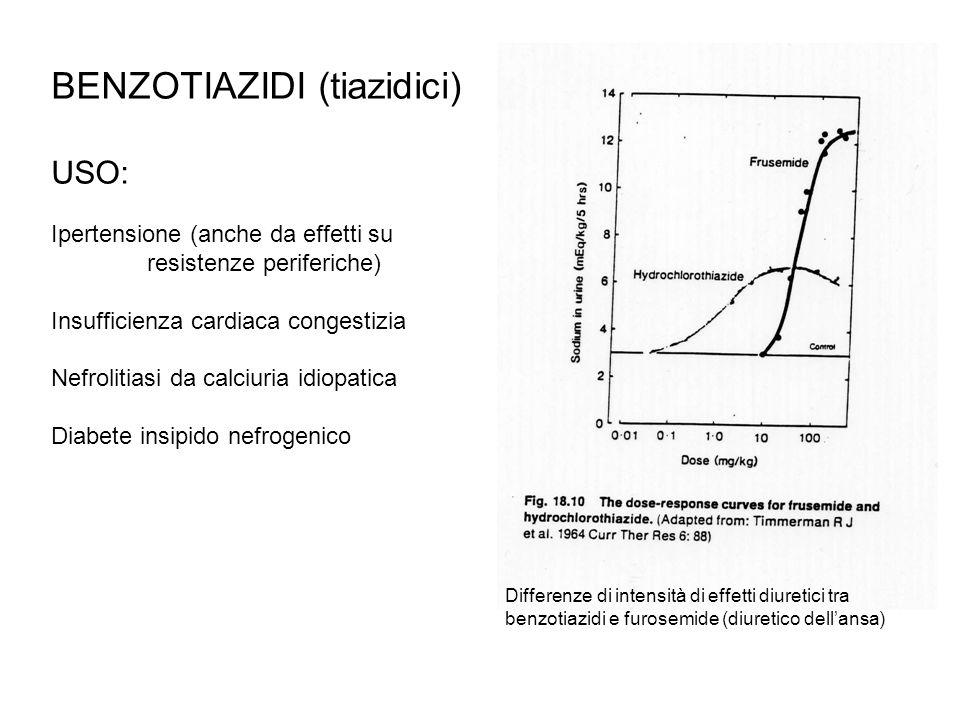 Benzotiazidi TOSSICITÀ: In genere modesta - Ridotta tolleranza a glucosio - Perdita di K e H - Iperuricemia per 1) aumento riassorbimento fluidi per aumento osmolarità in interstizio; 2) per azione diretta sul trasportatore - Aumento 10% colesterolo e LDL (scompare a lungo termine) - Iponatriemia (pericolosa se associata a risposta compensatoria di ADH, aumento sete) - Attenzione: effetto diretto su arterie renali che riduce calibro e filtration rate (pericolo in insufficienza renale) - Aggrava insufficienze renale e epatica borderline - Smaschera ipercalcemie secondarie latenti