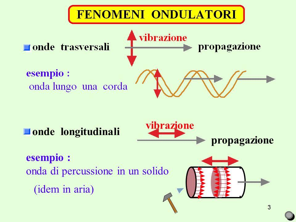 3 onde longitudinali esempio : onda di percussione in un solido (idem in aria) vibrazione propagazione
