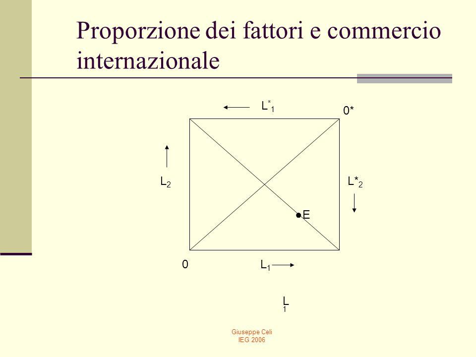 Giuseppe Celi IEG 2006 Proporzione dei fattori e commercio internazionale Nella scatola di Edgeworth, i punti sulla diagonale 00* indicano stessa dotazione relativa dei fattori nei due paesi.