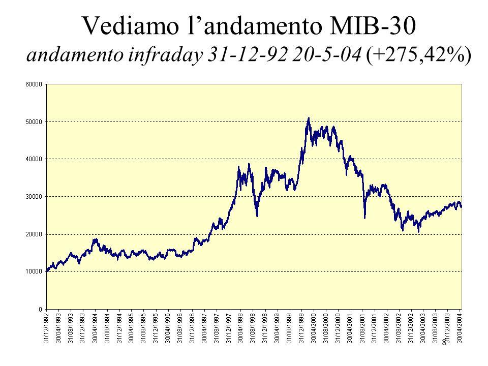 9 Andamento rendimenti: MIB, Generali, Luxottica – andamento infraday 4-12-01 20-5-04