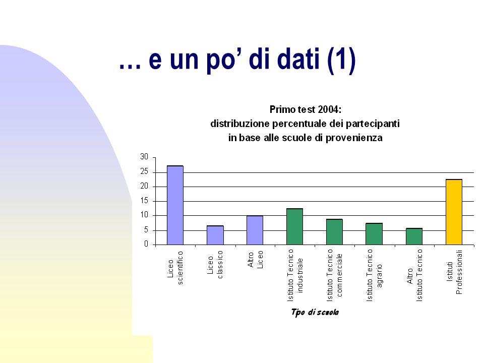 … ancora dati (2)